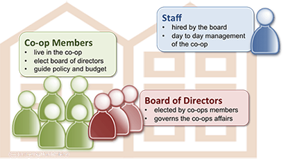 Co-op Structure